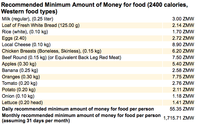 how much is food in Zambia?